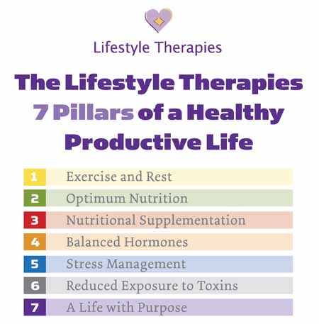 The Lifestyle Therapies 7 Pillars to a Healthy Productive Life